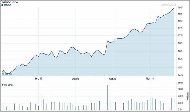 Aaba Stock Price Google
