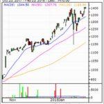 Amzn Stock Price Today Cnn