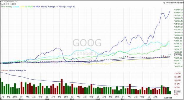 Amzn Stock Price Today Google Finance