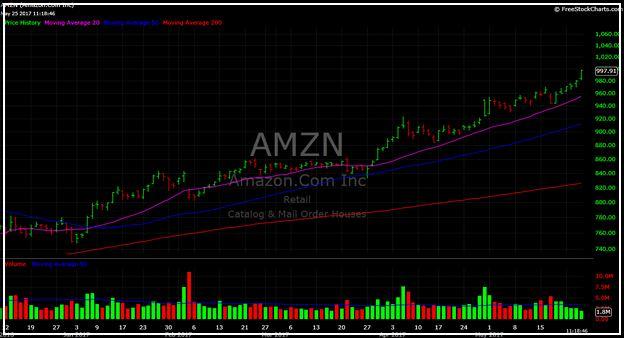 Amzn Stock Price Today Google