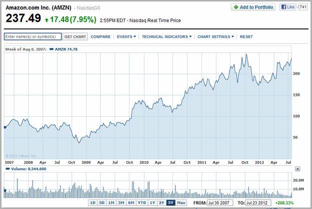 Amzn Stock Price Today Per Share
