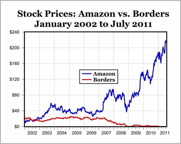 Amzn Stock Price Today Tsx