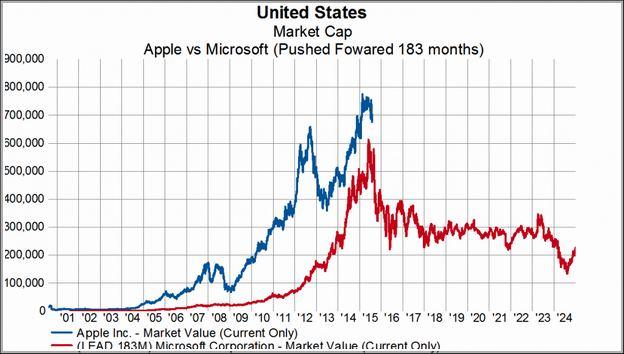 Apple Stock Price Today