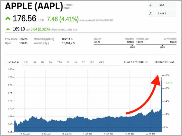 Apple Stock Share Price Today