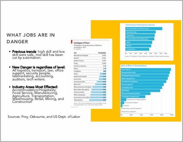 Artificial Intelligence Job Loss