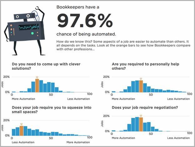 Artificial Intelligence Jobs Impact