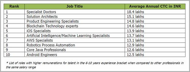 Artificial Intelligence Jobs In Bangalore