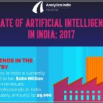 Artificial Intelligence Jobs In India