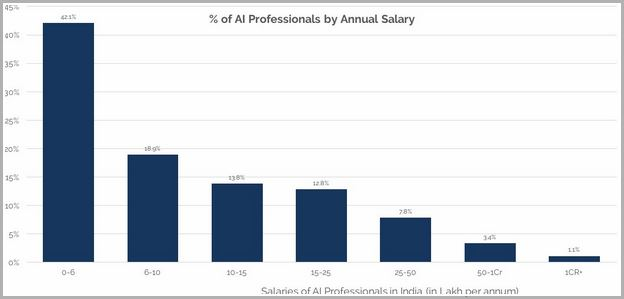 Artificial Intelligence Jobs Salary In India
