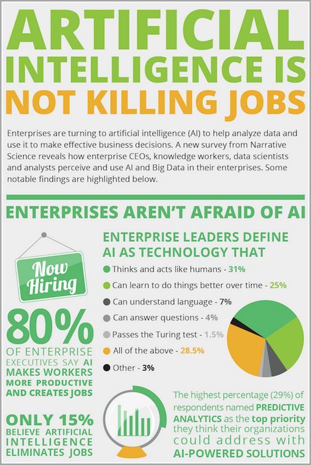 Artificial Intelligence Jobs