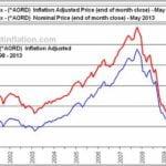Australian Stock Market Graph Today