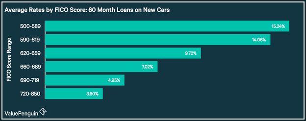 capital one auto loan interest rates