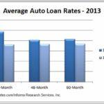 Average Car Loan Interest Rate Ontario