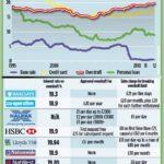 Average Car Loan Interest Rate Uk