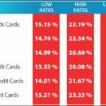 Average Credit Card Interest Rate In America