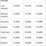 Average Credit Card Interest Rate Per Month