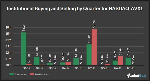Avxl Stock Price Target