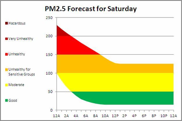 Beijing Air Quality Forecast