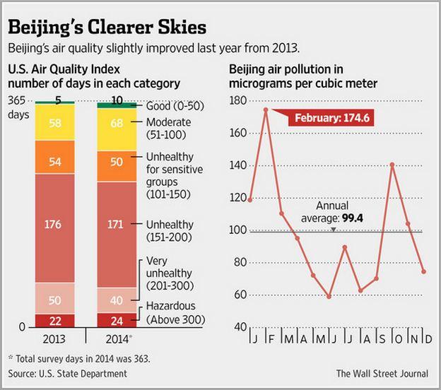 Beijing Air Quality Statistics