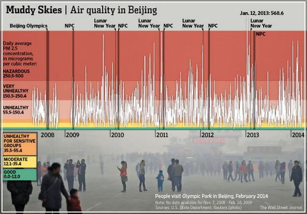 Beijing Air Quality Us Embassy