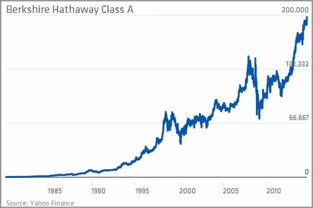 Berkshire Hathaway Stock Class B Forecast
