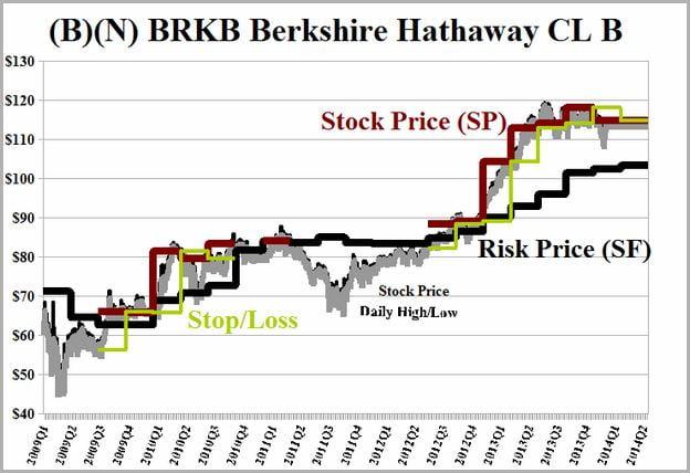 Berkshire Hathaway Stock Class B Holdings