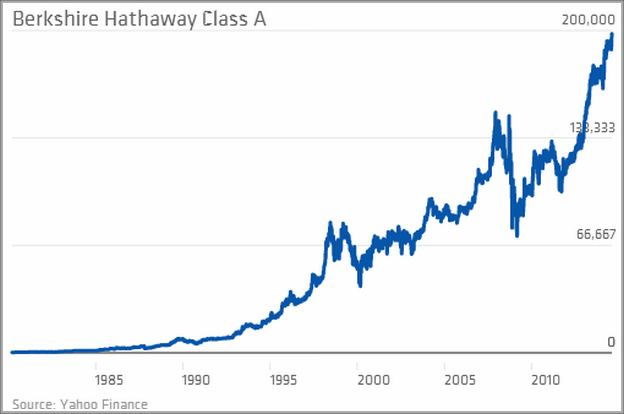 Berkshire Hathaway Stock Class B Price History