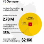 Best Banks For Students In Germany