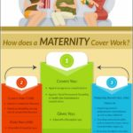 Best Health Insurance In Texas For Pregnancy