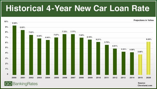 Best New Car Loan Rates For 60 Months