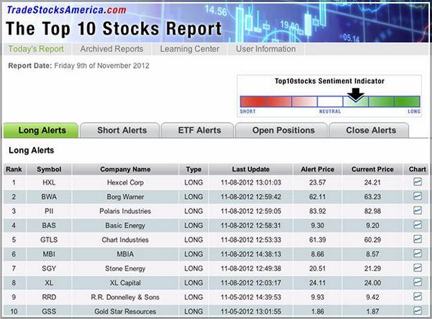 Best Stock To Buy In Gta 5