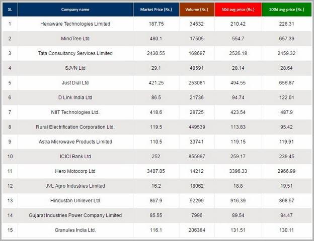 Best Stock To Buy In India