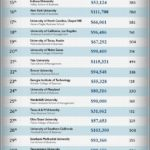 Best Undergrad Business Schools 2019
