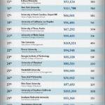 Best Undergrad Business Schools In The World