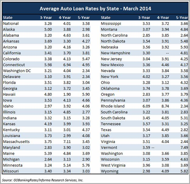Best Used Auto Loan Rates In Az