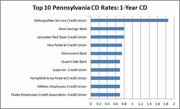 Best Used Auto Loan Rates In Pa