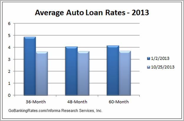 Best Used Auto Loan Rates Nj