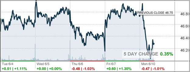 Bmy Stock Price Today Per Share