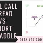 Bull Call Spread Erklärung