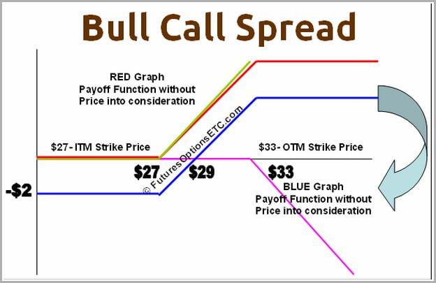 Bull Call Spread Example
