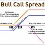 Bull Call Spread Graph
