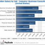 Business Consultant Salary