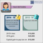 Capital Gains Tax Calculator Shares Australia