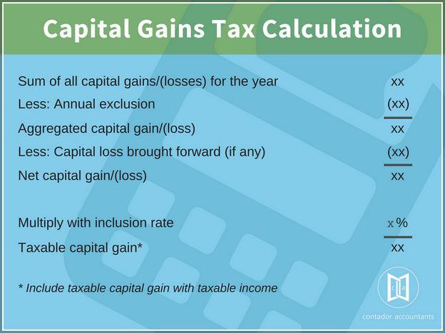 Capital Gains Tax Calculator South Africa
