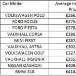Car Insurance Groups List Price