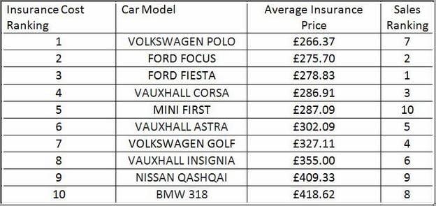 Car Insurance Groups List Uk
