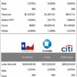 Chase Bank Mortgage Rates And Fees