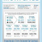 Chase Bank Va Mortgage Rates