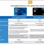 Chase Freedom Card Benefits Car Rental Insurance
