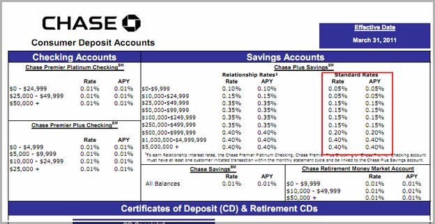 Chase Savings Account Fee
